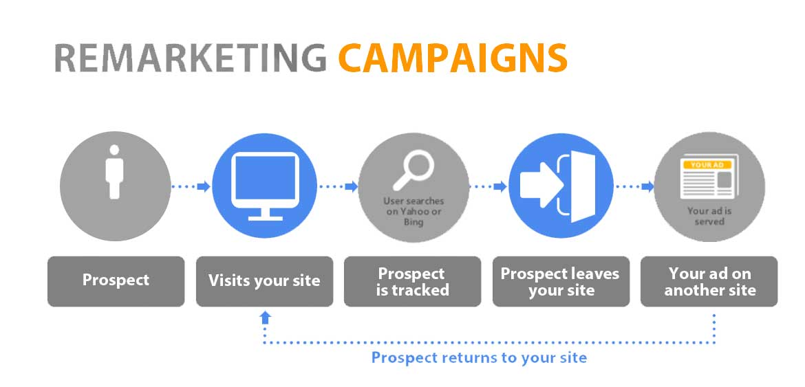 Remarketing-Retargeting